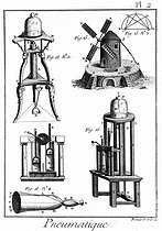 Theory of windmills. Sorts of pneumatic mills, secret cabinets or megaphone. Encyclopedia Diderot.   © Roger-Viollet